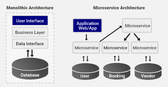 monolithic microservices