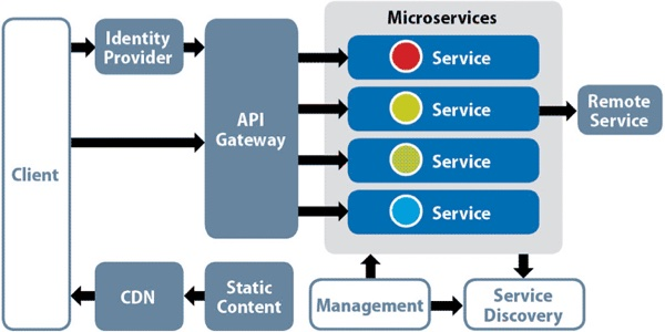 Microservices Architecture Diagram