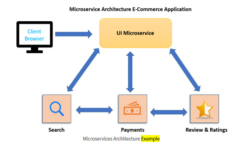 Microservices Architecture Example