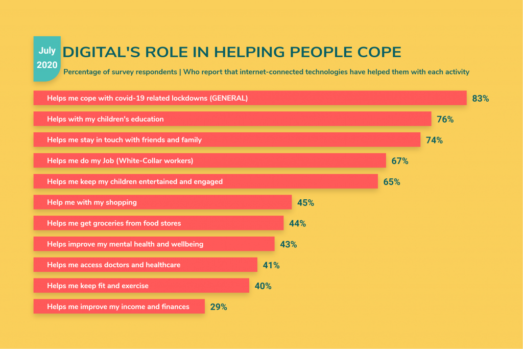 Digital's role in helping people