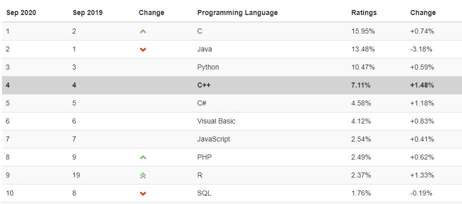 JavaScripts popularity